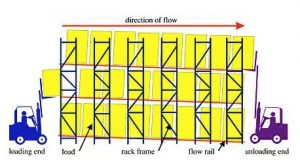 Flow-Thru Pallet Rack Installation