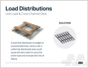 Wire Pallet Rack Load Distributions 4
